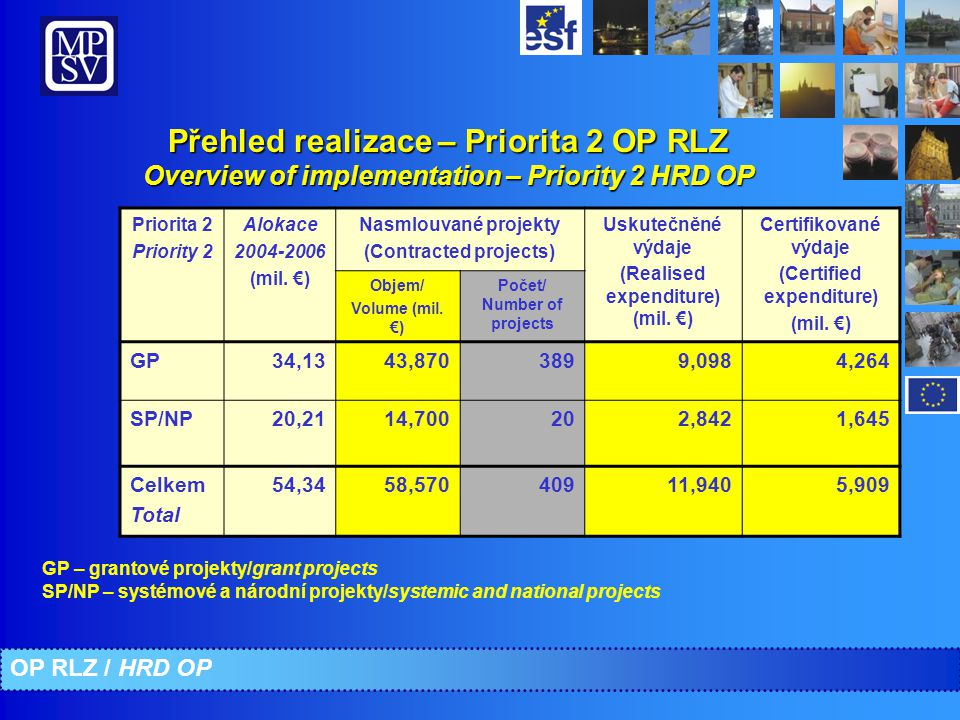 Přehled realizace – Priorita 3 OP RLZ Overview of implementation – Priority 3 HRD OP GP – grantové projekty/grant projects SP/NP – systémové a národní projekty/systemic and national projects OP RLZ / HRD OP Priorita 3 Priority 3 Alokace 2004-2006 (mil.
