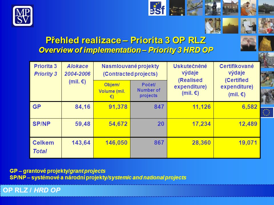 Přehled realizace – Priorita 3 OP RLZ Overview of implementation – Priority 3 HRD OP GP – grantové projekty/grant projects SP/NP – systémové a národní