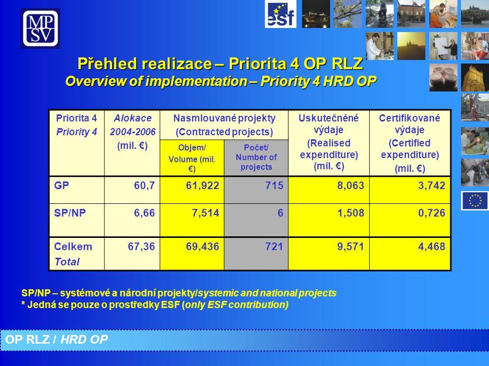 Přehled realizace – Priorita 4 OP RLZ Overview of implementation – Priority 4 HRD OP SP/NP – systémové a národní projekty/systemic and national projects * Jedná se pouze o prostředky ESF (only ESF contribution) OP RLZ / HRD OP Priorita 4 Priority 4 Alokace 2004-2006 (mil.