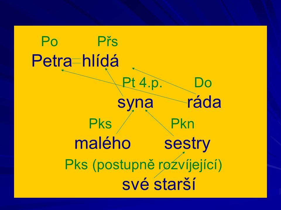 Po Přs Petra hlídá Pt 4.p. Do syna ráda Pks Pkn malého sestry Pks (postupně rozvíjející) své starší
