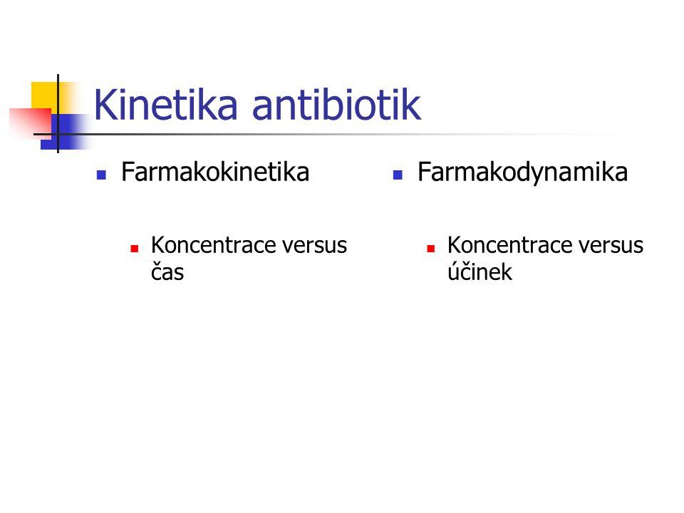 Kinetika antibiotik Farmakokinetika Koncentrace versus čas Farmakodynamika Koncentrace versus účinek