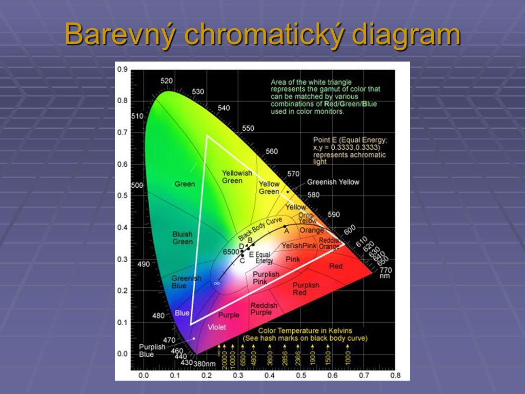 Barevný chromatický diagram