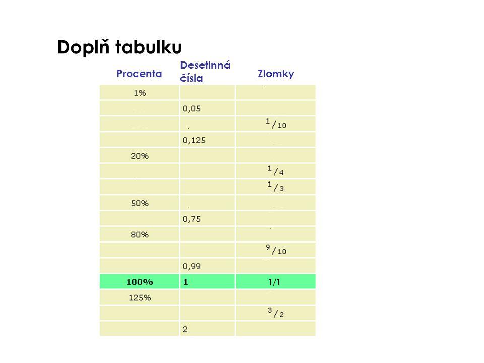 Doplň tabulku Procenta Desetinná čísla Zlomky 1/1 2/1