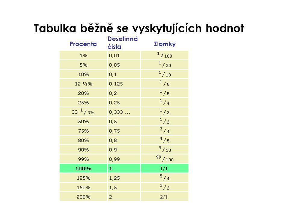 Tabulka běžně se vyskytujících hodnot Procenta Desetinná čísla Zlomky 1/1 2/1