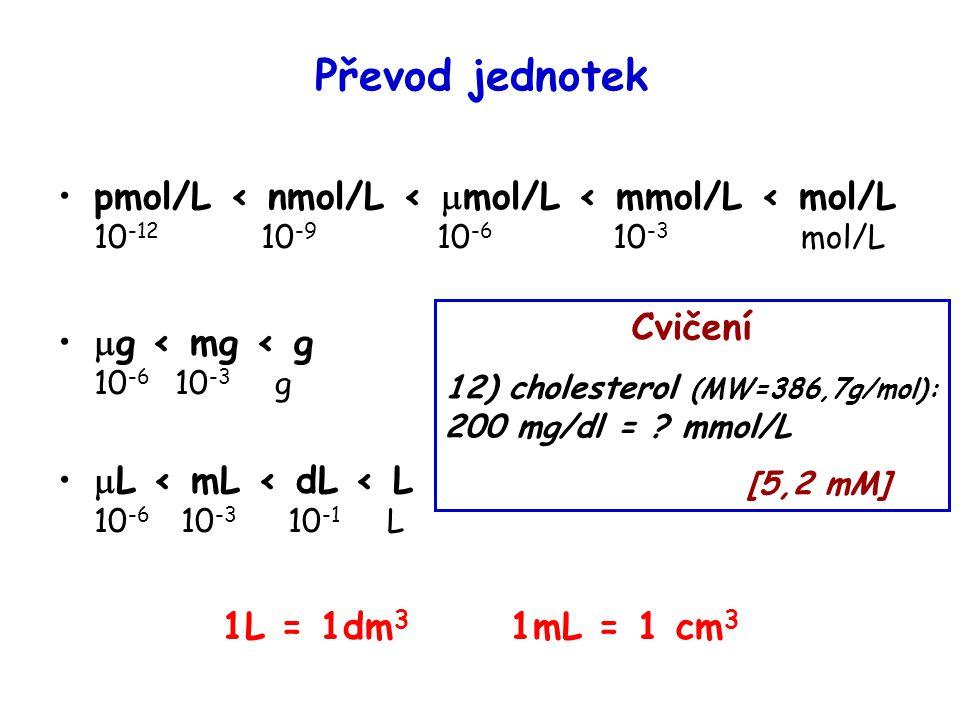 Převod jednotek pmol/L ‹ nmol/L ‹  mol/L ‹ mmol/L ‹ mol/L 10 -12 10 -9 10 -6 10 -3 mol/L  g ‹ mg ‹ g 10 -6 10 -3 g  L ‹ mL ‹ dL ‹ L 10 -6 10 -3 10