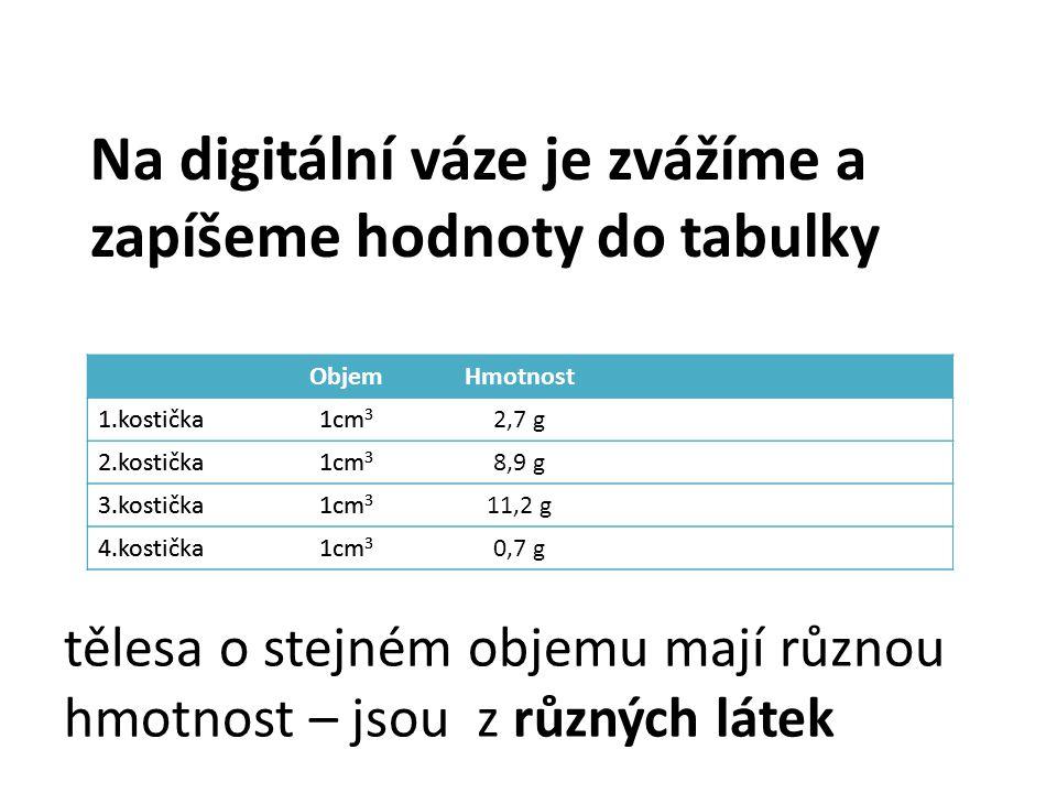 Na digitální váze je zvážíme a zapíšeme hodnoty do tabulky Objem 1.kostička1cm 3 2.kostička1cm 3 3.kostička1cm 3 4.kostička1cm 3 ObjemHmotnost 1.kostička1cm 3 2,7 g 2.kostička1cm 3 8,9 g 3.kostička1cm 3 11,2 g 4.kostička1cm 3 0,7 g tělesa o stejném objemu mají různou hmotnost – jsou z různých látek