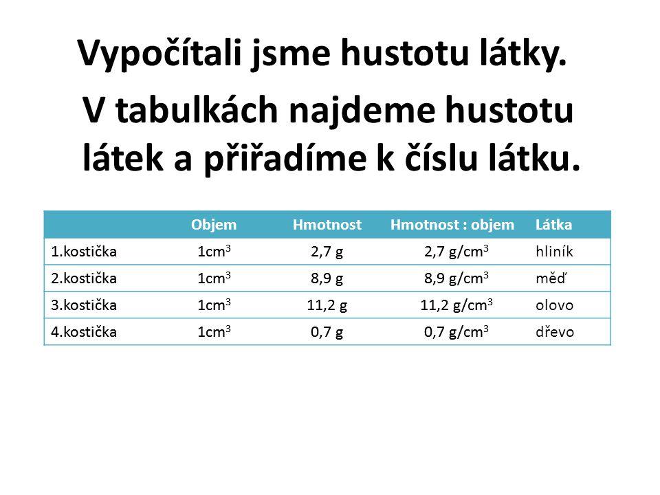 V tabulkách najdeme hustotu látek a přiřadíme k číslu látku. ObjemHmotnostHmotnost : objem 1.kostička1cm 3 2,7 g2,7 g/cm 3 2.kostička1cm 3 8,9 g8,9 g/