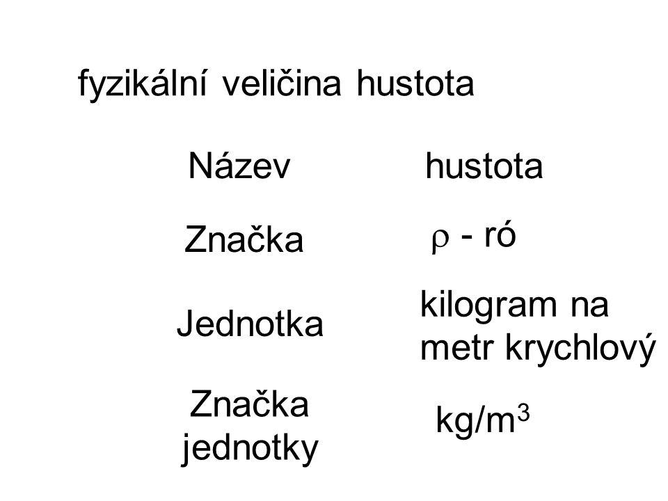 fyzikální veličina hustota Název Značka hustota  - ró Jednotka Značka jednotky kilogram na metr krychlový kg/m 3