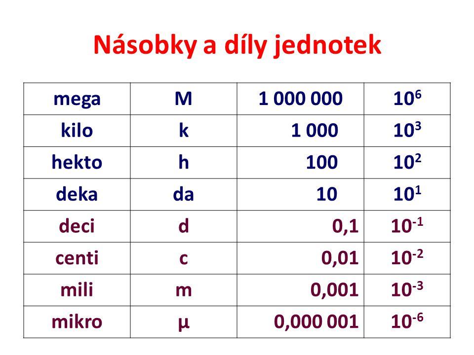 Násobky a díly jednotek megaM1 000 00010 6 kilok 1 00010 3 hektoh 10010 2 dekada 1010 1 decid0,110 -1 centic0,0110 -2 milim0,00110 -3 mikroµ0,000 0011