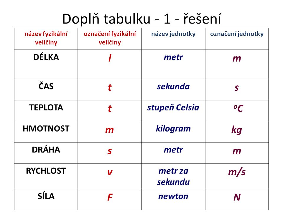 Doplň tabulku - 1 - řešení název fyzikální veličiny označení fyzikální veličiny název jednotkyoznačení jednotky DÉLKA l metr m ČAS t sekunda s TEPLOTA