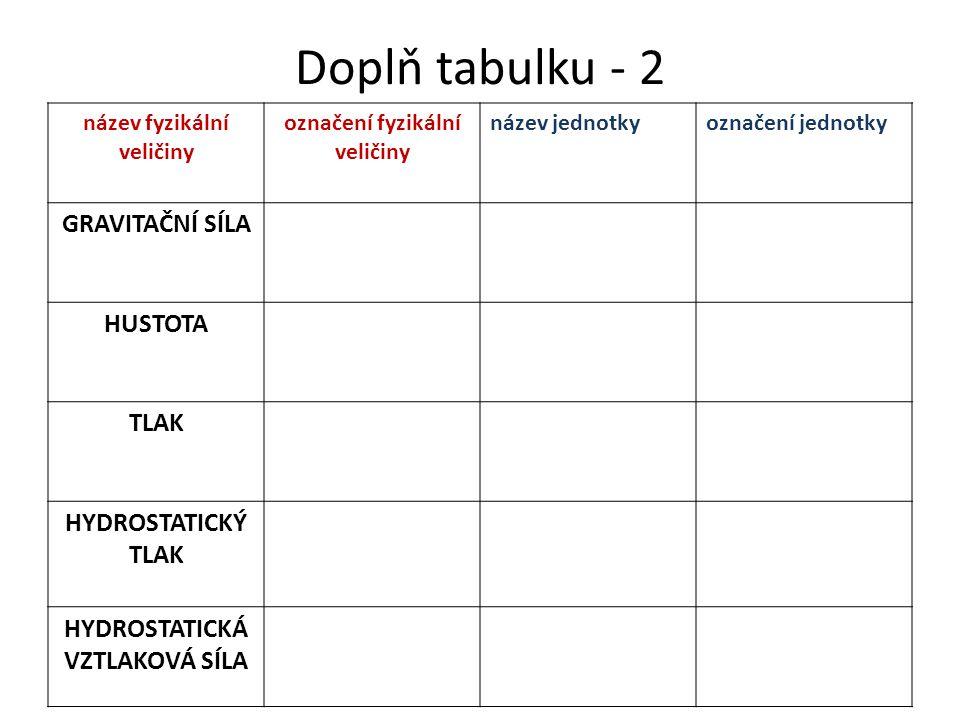 Doplň tabulku - 2 název fyzikální veličiny označení fyzikální veličiny název jednotkyoznačení jednotky GRAVITAČNÍ SÍLA HUSTOTA TLAK HYDROSTATICKÝ TLAK