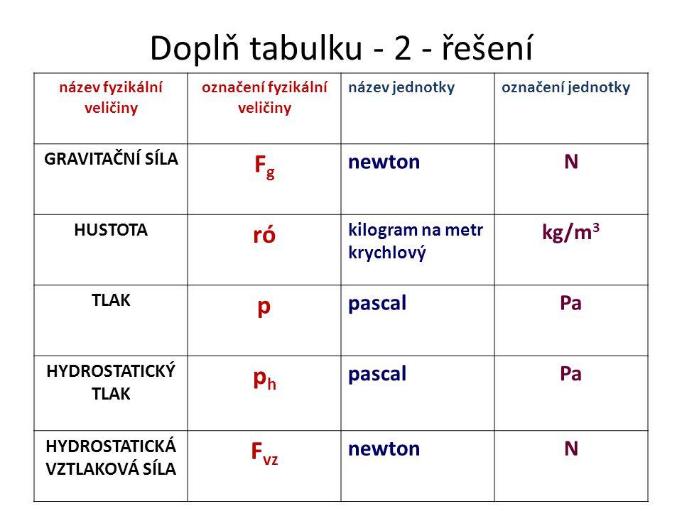 Doplň tabulku - 2 - řešení název fyzikální veličiny označení fyzikální veličiny název jednotkyoznačení jednotky GRAVITAČNÍ SÍLA FgFg newtonN HUSTOTA r
