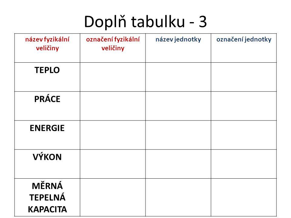 Doplň tabulku - 3 název fyzikální veličiny označení fyzikální veličiny název jednotkyoznačení jednotky TEPLO PRÁCE ENERGIE VÝKON MĚRNÁ TEPELNÁ KAPACIT
