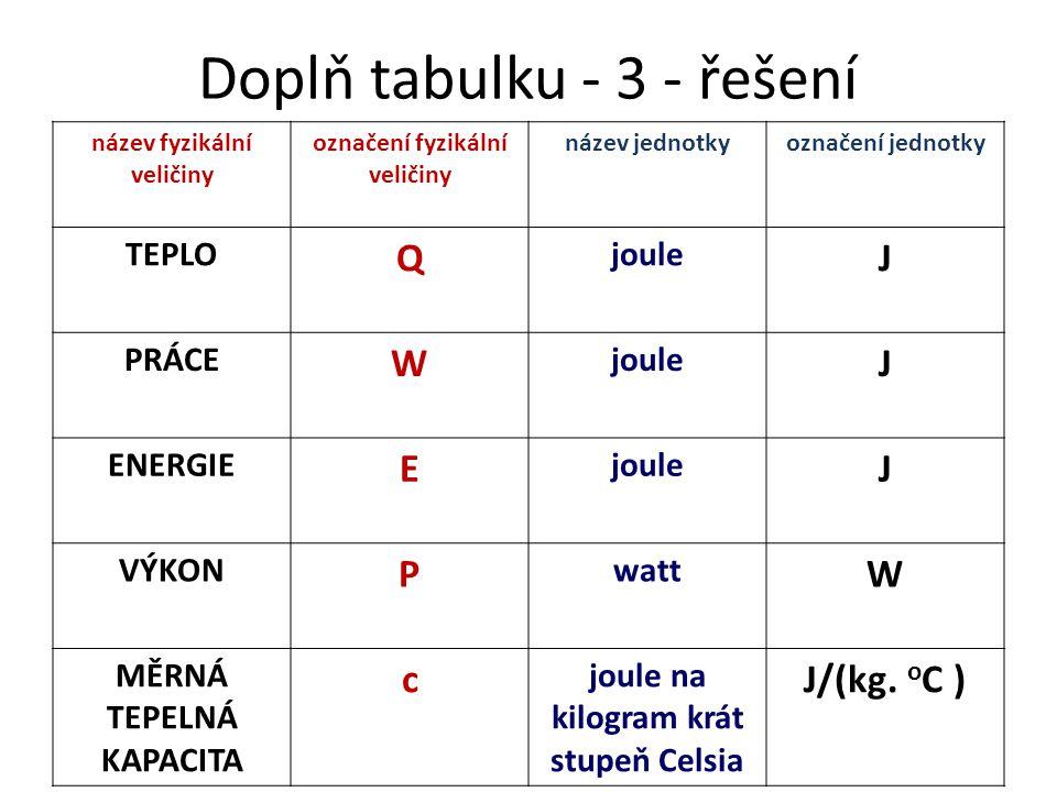 Doplň tabulku - 3 - řešení název fyzikální veličiny označení fyzikální veličiny název jednotkyoznačení jednotky TEPLO Q joule J PRÁCE W joule J ENERGI