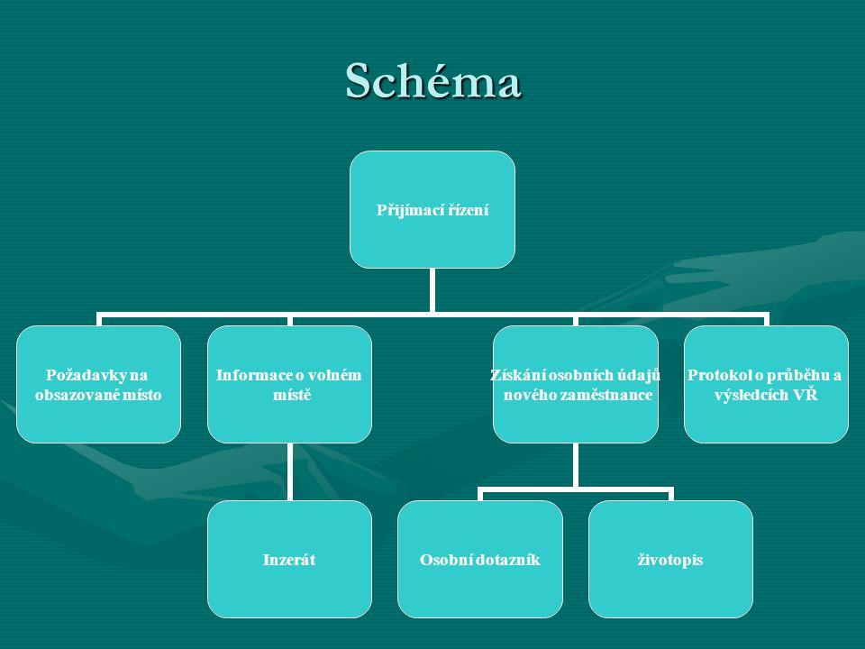 Schéma Přijímací řízení Požadavky na obsazované místo Informace o volném místě Inzerát Získání osobních údajů nového zaměstnance Osobní dotazníkživoto