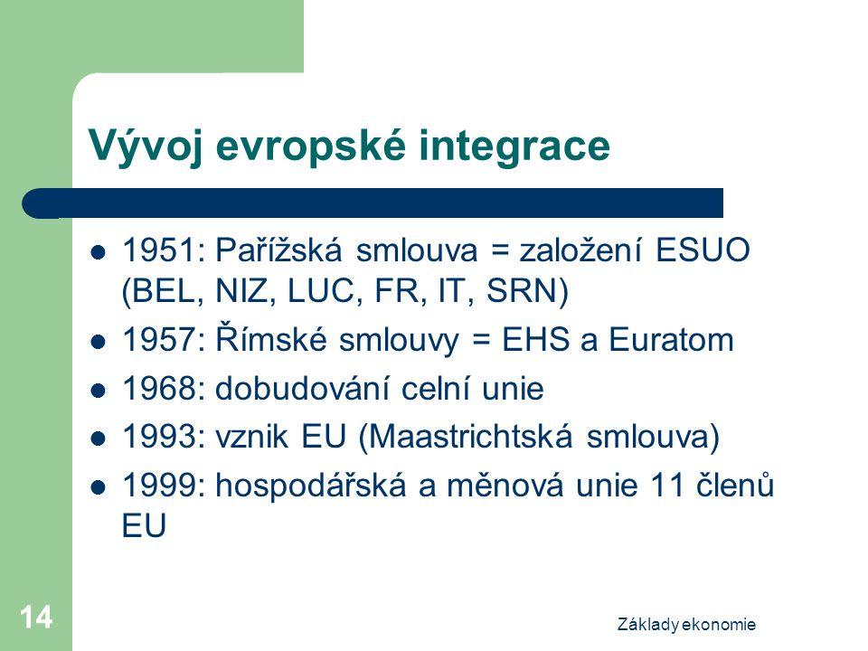 Základy ekonomie 14 Vývoj evropské integrace 1951: Pařížská smlouva = založení ESUO (BEL, NIZ, LUC, FR, IT, SRN) 1957: Římské smlouvy = EHS a Euratom 1968: dobudování celní unie 1993: vznik EU (Maastrichtská smlouva) 1999: hospodářská a měnová unie 11 členů EU
