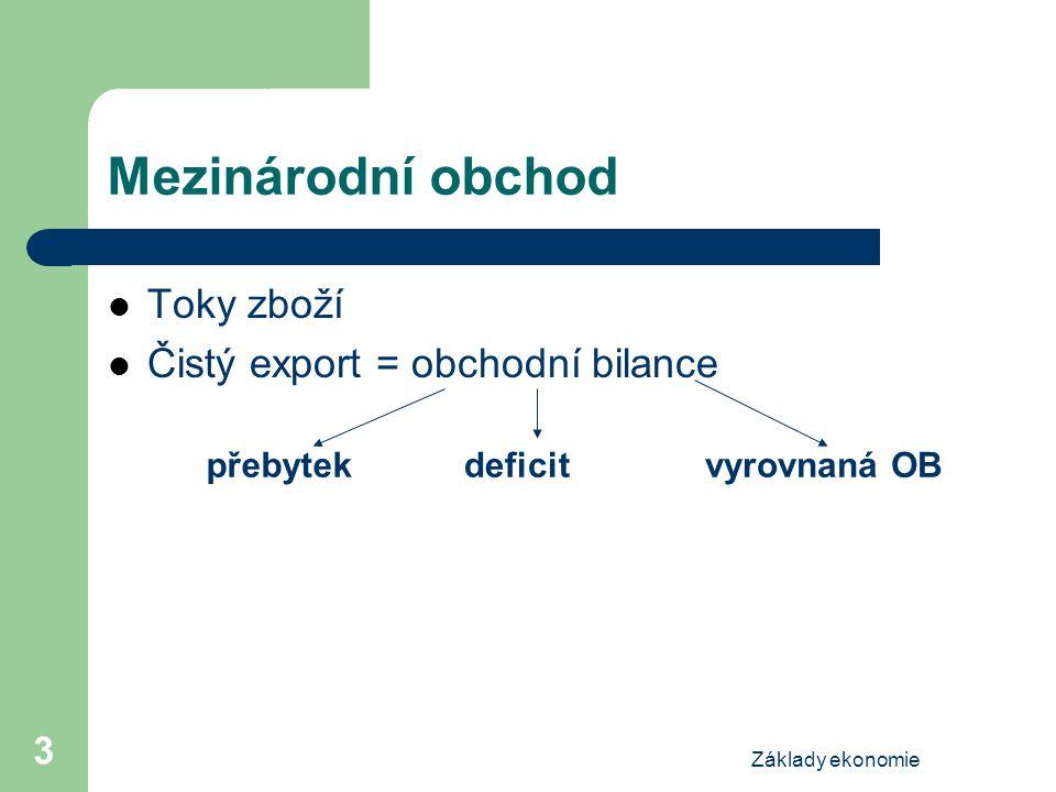 Základy ekonomie 3 Mezinárodní obchod Toky zboží Čistý export = obchodní bilance přebytekdeficitvyrovnaná OB