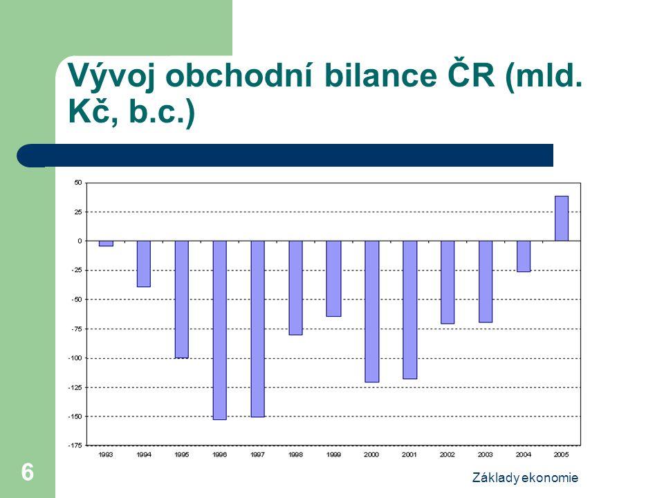 Základy ekonomie 6 Vývoj obchodní bilance ČR (mld. Kč, b.c.)
