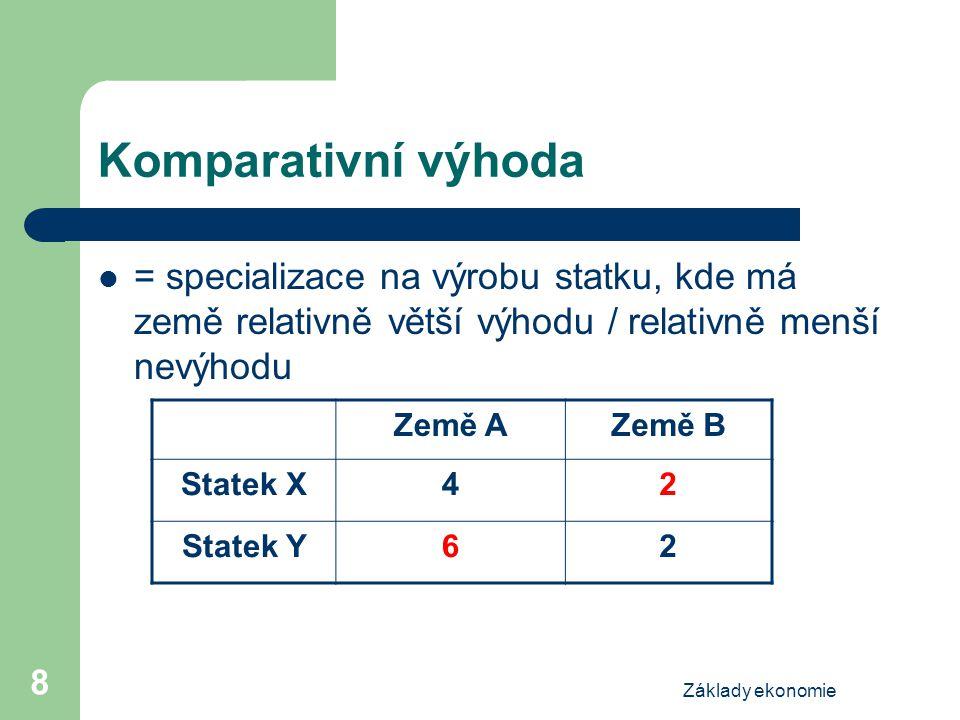 Základy ekonomie 8 Komparativní výhoda = specializace na výrobu statku, kde má země relativně větší výhodu / relativně menší nevýhodu Země AZemě B Statek X42 Statek Y62
