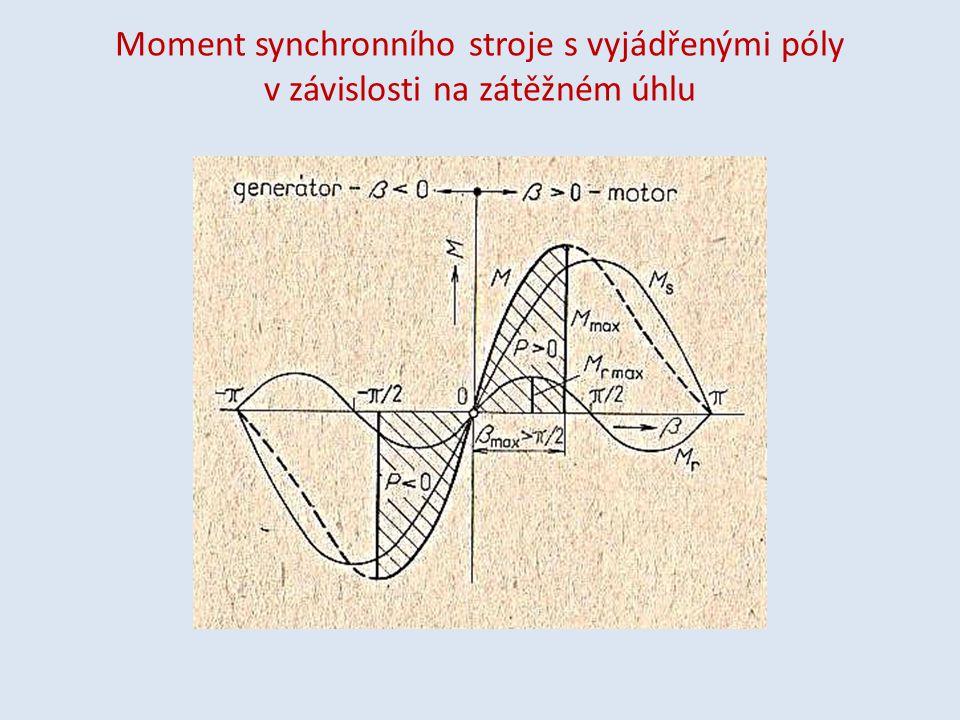 Moment synchronního stroje s vyjádřenými póly v závislosti na zátěžném úhlu