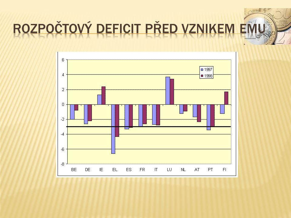 Neplnění (počet měsíců) Z měsíců celkem % doby Zdroj: Eurostat, vlastní výpočty