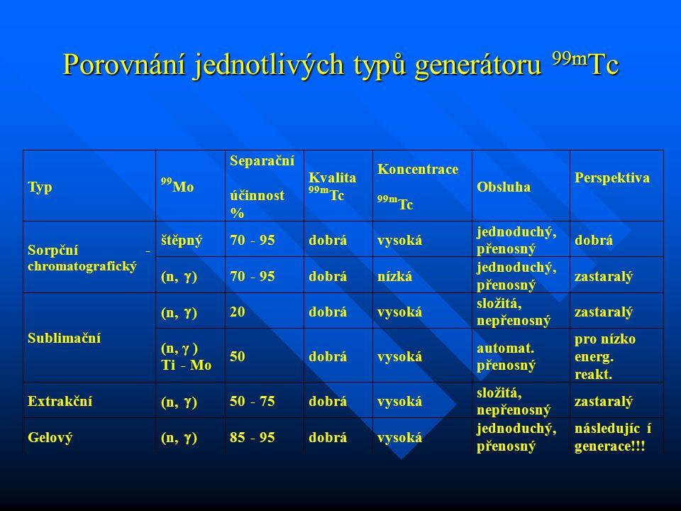 Porovnání jednotlivých typů generátoru 99m Tc Porovnání jednotlivých typů generátoru 99m Tc Extrakční (n,  ) 50- 75 dobrá vysoká složitá, nepřenosný