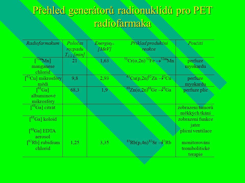 Přehled generátorů radionuklidů pro PET radiofarmaka [ 68 Ga] EDTA aerosol plicní ventilace [ 82 Rb] rubidium chlorid 1,25 3,35 85 Rb(p,4n) 82 Sr  82