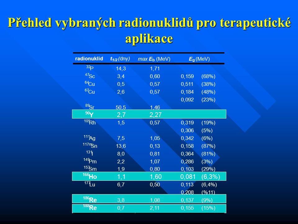 Přehled vybraných radionuklidů pro  terapeutické aplikace radionuklid t 1/2 (dny) max E b (MeV) E g ( 32 P14,31,71 47 Sc3,40,600,159(68%) 64 Cu0,50,5