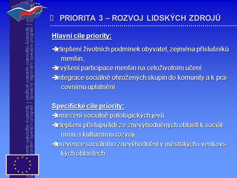 PRIORITA 3 – ROZVOJ LIDSKÝCH ZDROJŮ Hlavní cíle priority:  zlepšení životních podmínek obyvatel, zejména příslušníků menšin, menšin,  zvýšení part
