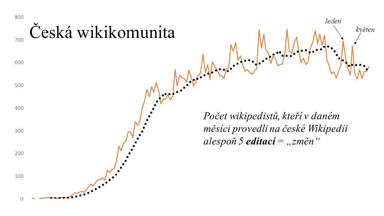 Tahouni komunity 21 % všech editací provedlo 19 uživatelů.