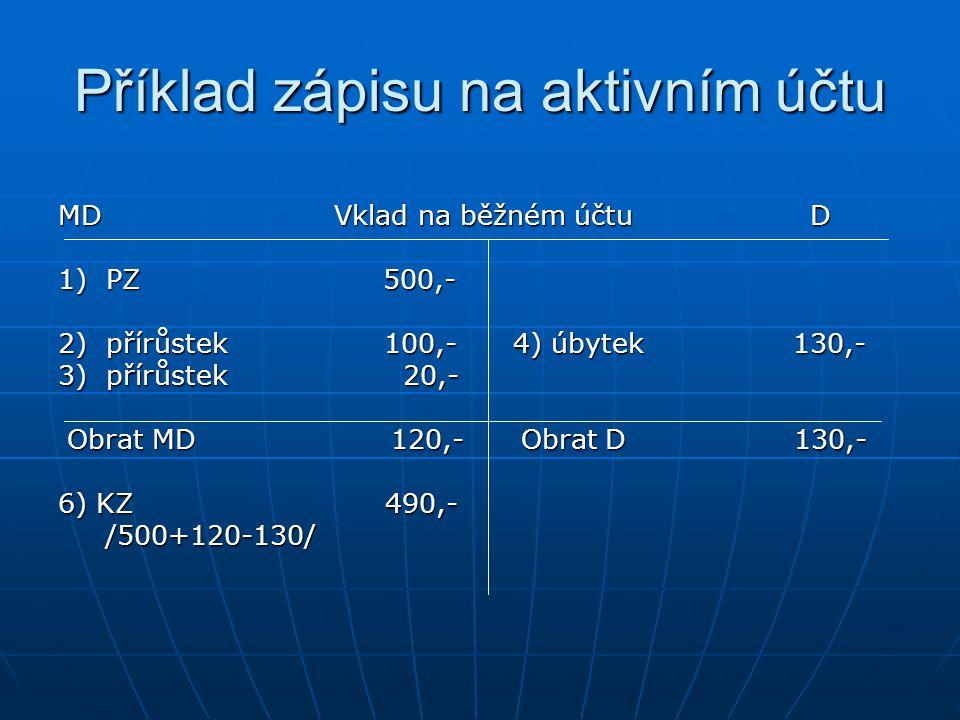 Příklad zápisu na aktivním účtu MD Vklad na běžném účtu D 1) PZ 500,- 2) přírůstek 100,- 4) úbytek 130,- 3) přírůstek 20,- Obrat MD 120,- Obrat D 130,