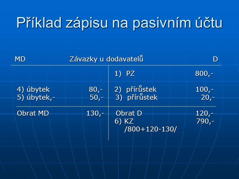 Příklad zápisu na pasivním účtu MD Závazky u dodavatelů D 1) PZ 800,- 1) PZ 800,- 4) úbytek 80,- 2) přírůstek 100,- 4) úbytek 80,- 2) přírůstek 100,-