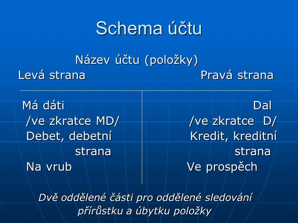 Schema účtu Název účtu (položky) Název účtu (položky) Levá strana Pravá strana Má dáti Dal Má dáti Dal /ve zkratce MD/ /ve zkratce D/ /ve zkratce MD/