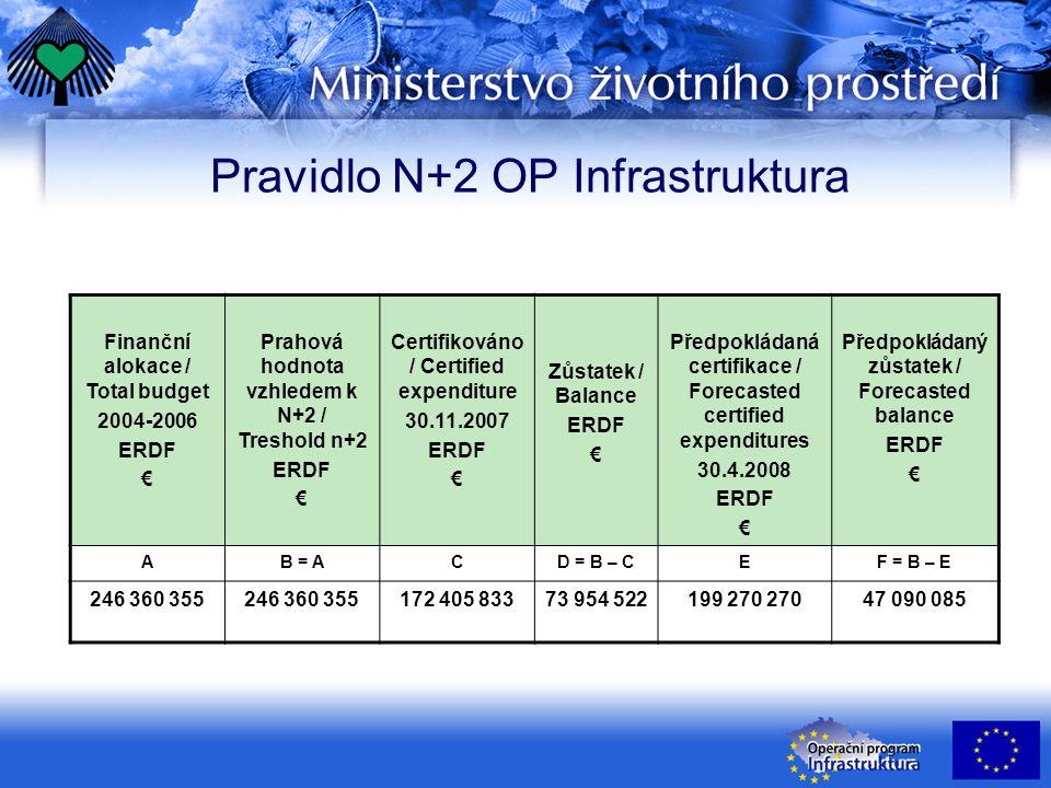 Pravidlo N+2 OP Infrastruktura Finanční alokace / Total budget 2004-2006 ERDF € Prahová hodnota vzhledem k N+2 / Treshold n+2 ERDF € Certifikováno / Certified expenditure 30.11.2007 ERDF € Zůstatek / Balance ERDF € Předpokládaná certifikace / Forecasted certified expenditures 30.4.2008 ERDF € Předpokládaný zůstatek / Forecasted balance ERDF € AB = ACD = B – CEF = B – E 246 360 355 172 405 83373 954 522199 270 27047 090 085