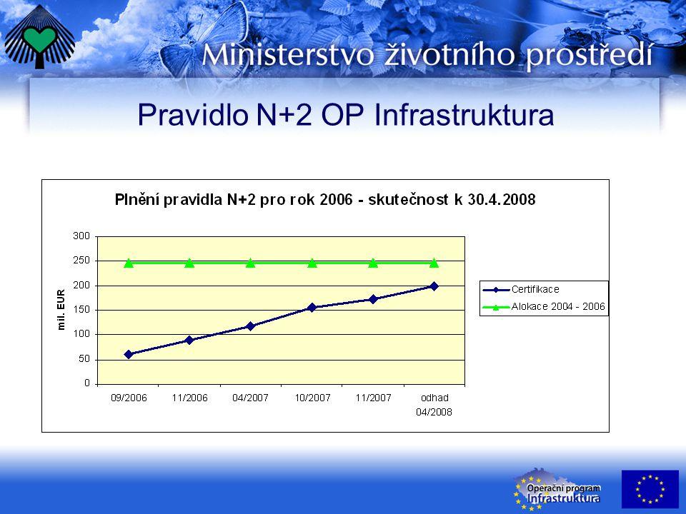 Pravidlo N+2 OP Infrastruktura