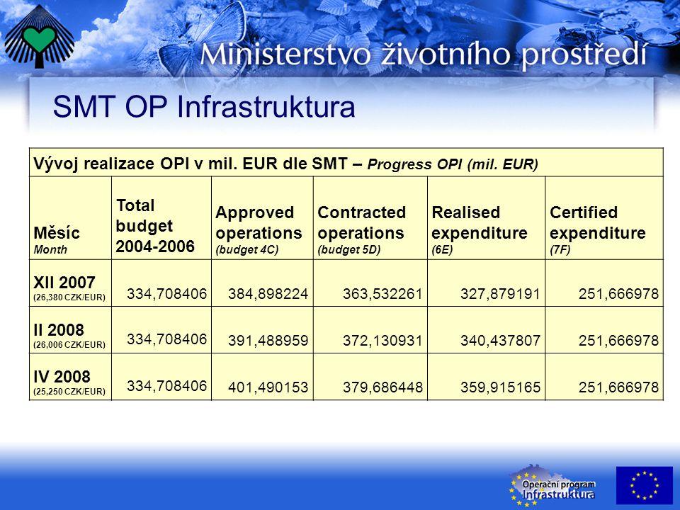 SMT OP Infrastruktura – Priorita 4 Vývoj realizace OP v mil.