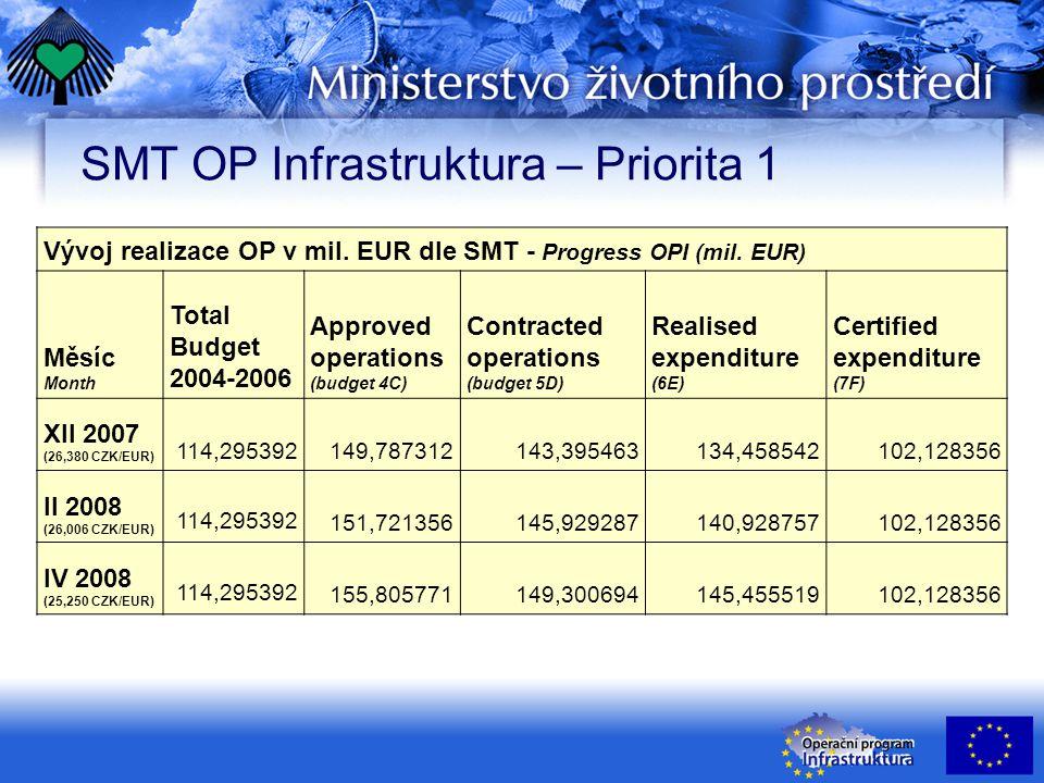 Pozitivní faktory realizace OP Infrastruktura Sunny sides in implementation of OPI Dokončeny další projekty More projects completed k 30.4.08 dokončeno: P1 – 33 P2 – 15 P3 – 191 Certifikace výdajů More expenditures certified k 30.11.07 certifikováno celkem: 172,4 mil € (prostředky ERDF)