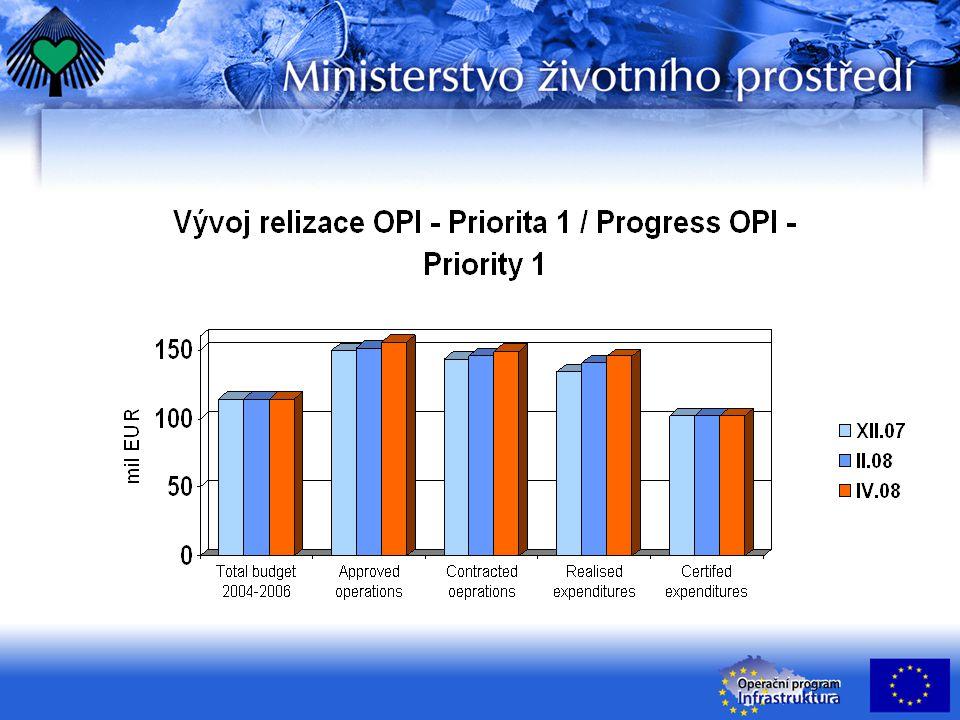 Pravidlo N+2 OP Infrastruktura ke dni 30.4.2008 N+2 rule OP Infrastructure as of April 30, 2008