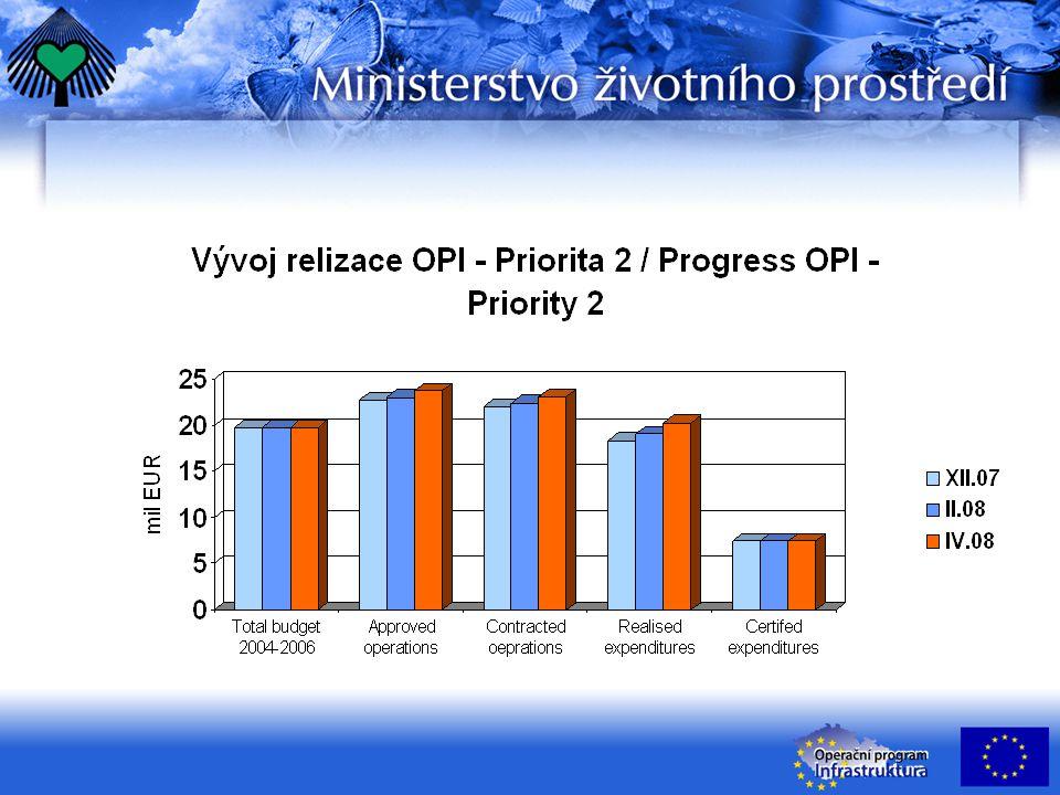 Název projektu: D1 PHS Brno – Starý Lískovec, vlevo Cílem projektu je snížení hlukové expozice a zastavení zvyšování dopravního hluku.