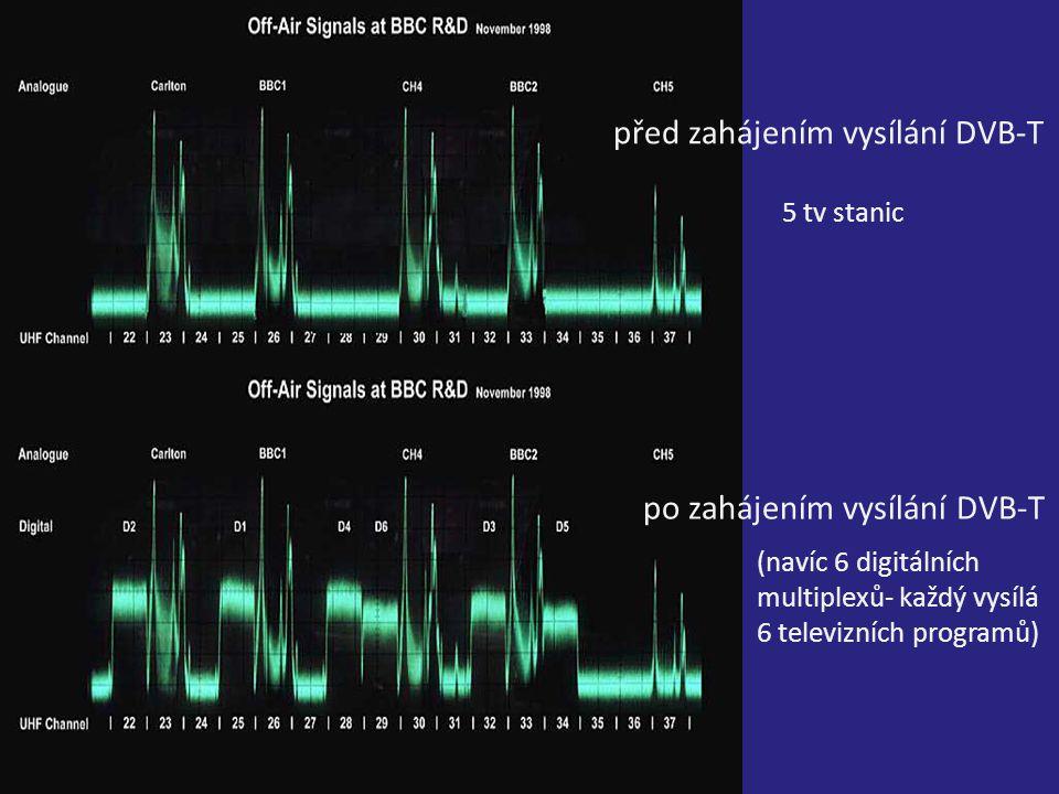 před zahájením vysílání DVB-T po zahájením vysílání DVB-T 5 tv stanic (navíc 6 digitálních multiplexů- každý vysílá 6 televizních programů)