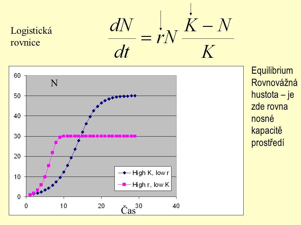 Logistická rovnice Čas N Equilibrium Rovnovážná hustota – je zde rovna nosné kapacitě prostředí