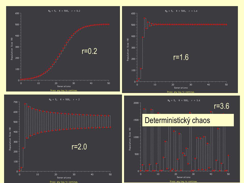 r=0.2 r=1.6 r=2.0 r=3.6 Deterministický chaos