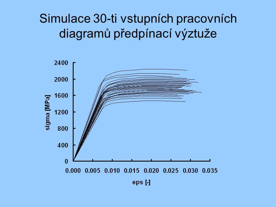 Simulace 30-ti vstupních pracovních diagramů předpínací výztuže