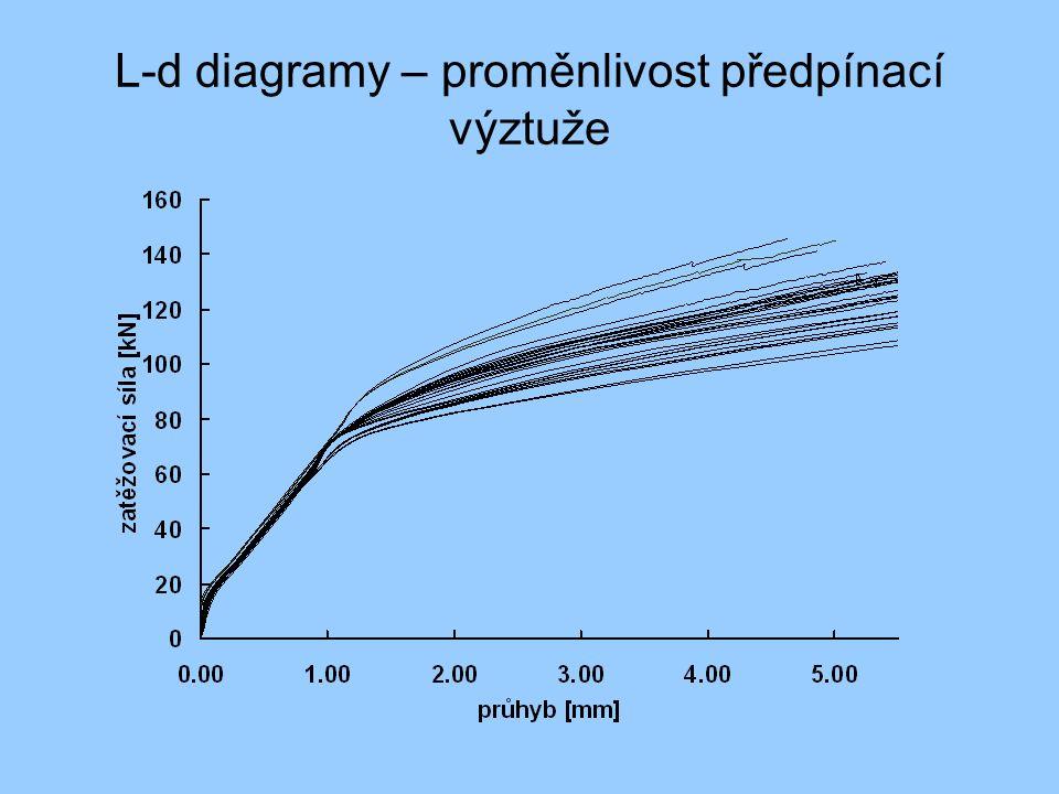 L-d diagramy – proměnlivost předpínací výztuže