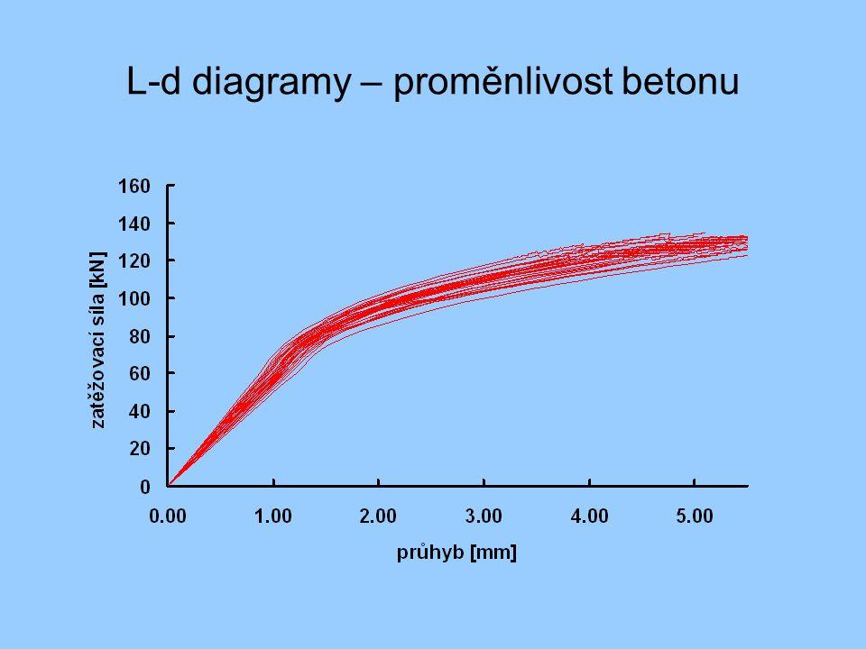 L-d diagramy – proměnlivost betonu