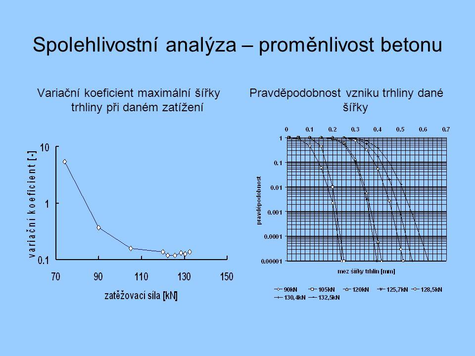 Spolehlivostní analýza – proměnlivost betonu Variační koeficient maximální šířky trhliny při daném zatížení Pravděpodobnost vzniku trhliny dané šířky