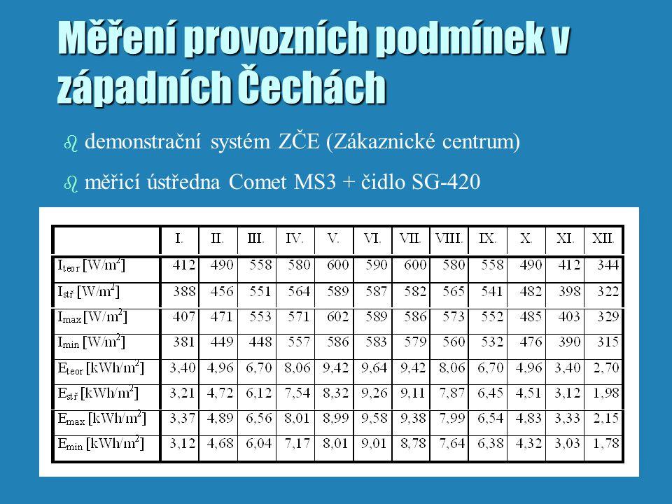 Měření provozních podmínek v západních Čechách b demonstrační systém ZČE (Zákaznické centrum) b měřicí ústředna Comet MS3 + čidlo SG-420