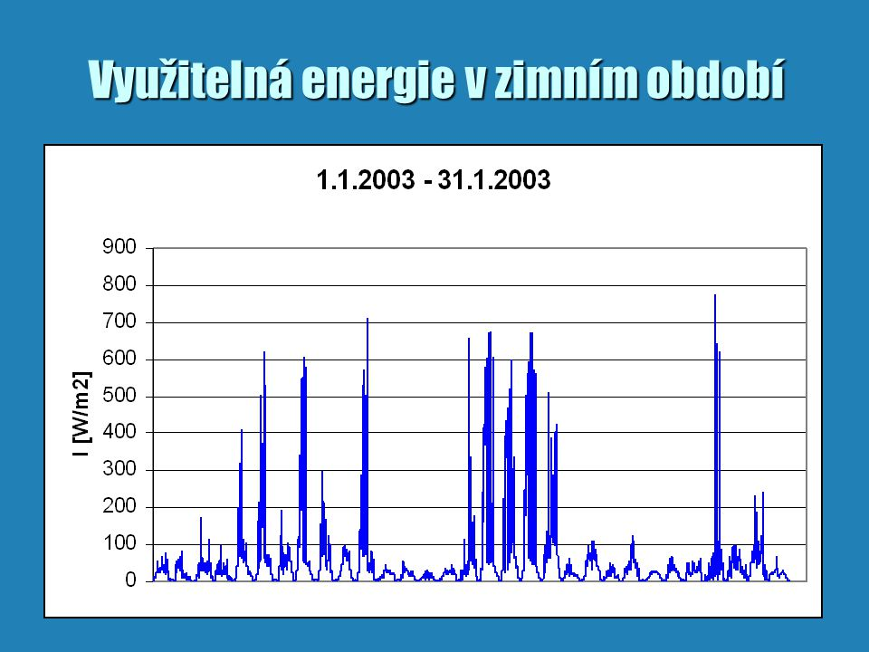 Využitelná energie v zimním období