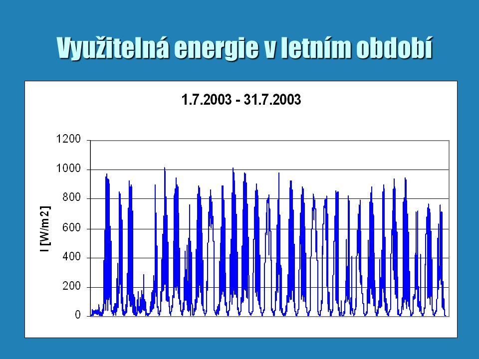Využitelná energie v letním období