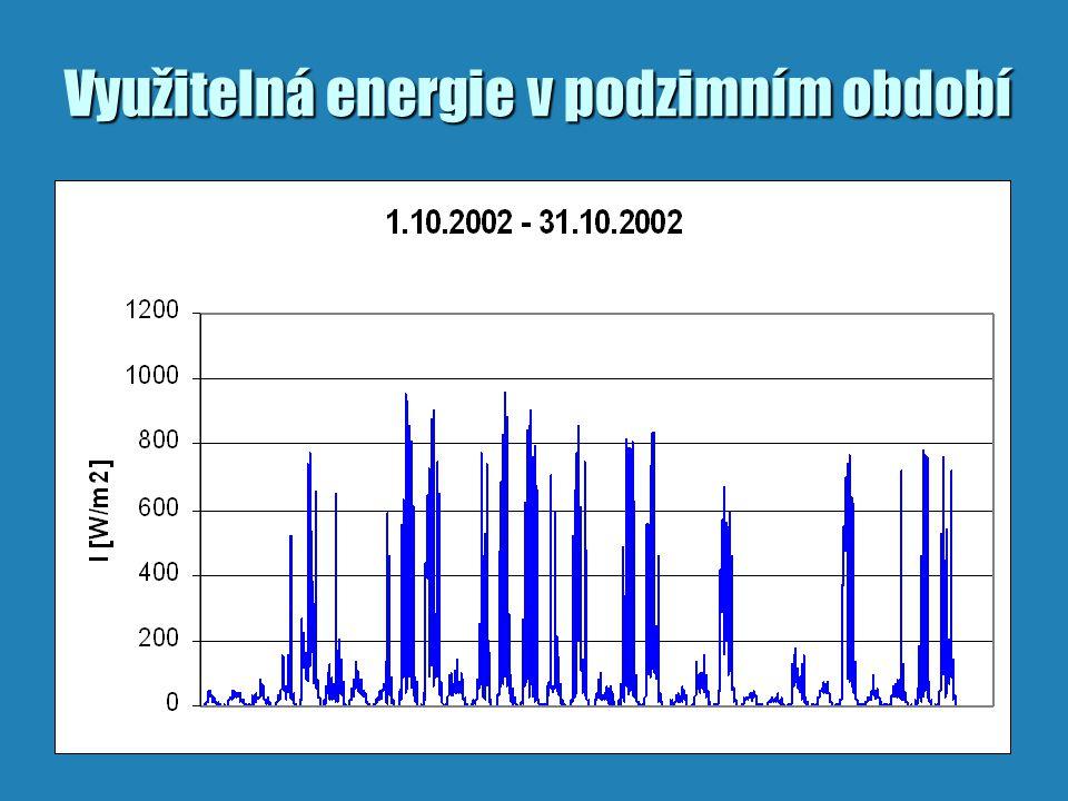 Využitelná energie v podzimním období